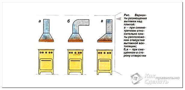 Как сделать вытяжку на кухне над плитой своими руками