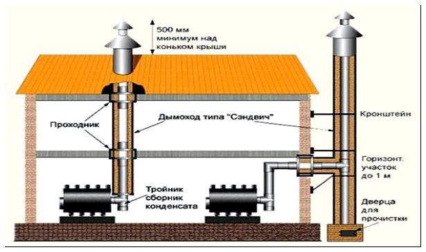 Как сделать дымоход через стену из пеноблока