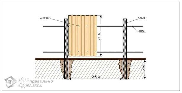Как правильно сделать стену из профнастила 79