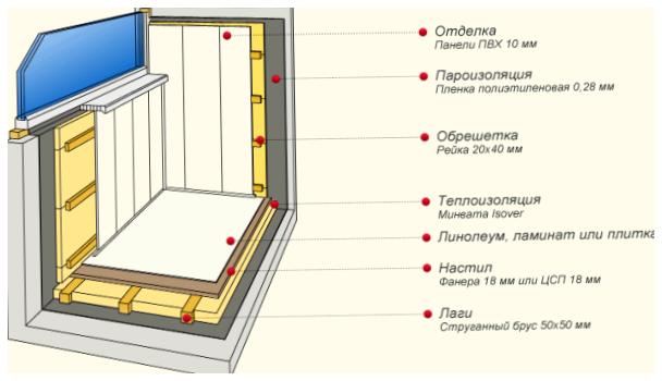 Внутренняя отделка лоджии своими руками: остекление, гидроиз.