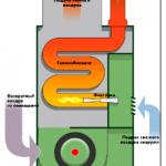 Газовое воздушное отопление – разбираемся с технологией