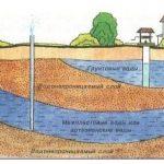 Где копать колодец — как определить место?