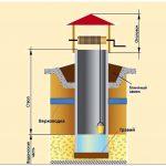 Гидропломба для колодца – все нюансы применения