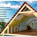 Описание конструкции скатных крыш