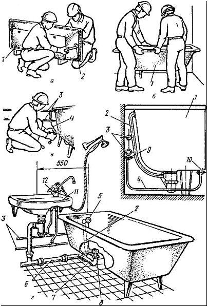 Фото 3 — Последовательность установки ванны и ее монтажное положение