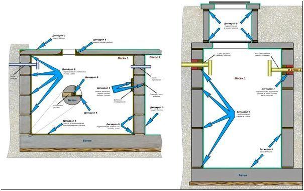Планировка септических систем канализации