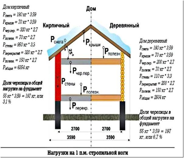 09 Металлоконструкции фермы-Изобр. 255-4 Расчёт нагрузок на систему