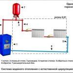 Самотечная система отопления для небольшого дома без электричества