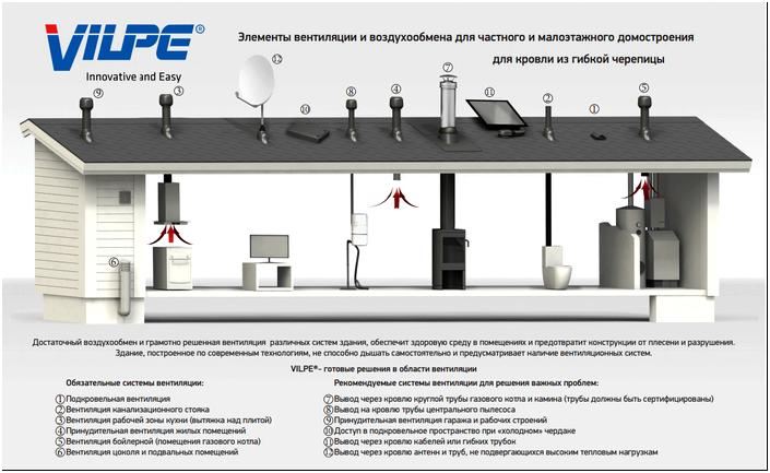 Кровельная вентиляция, цена - купить вентиляцию для кровли в Москве