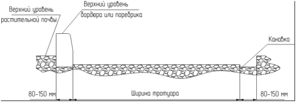 Рисунок 2 - Установка бордюра