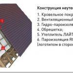 Укладка минеральной ваты – преимущества материалы и этапы работ