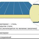 Дачные дома из пеноблоков. преимущества материала