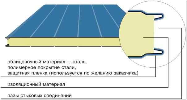 Рисунок 1 – Сендвич-панель