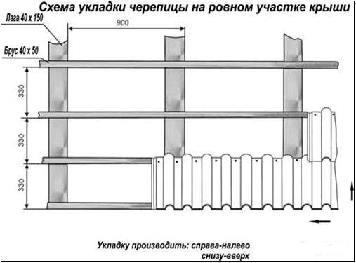 Фото 10 – Схема укладки черепицы на ровном участке крыши