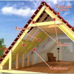 Утепляем крышу правильно: материалы