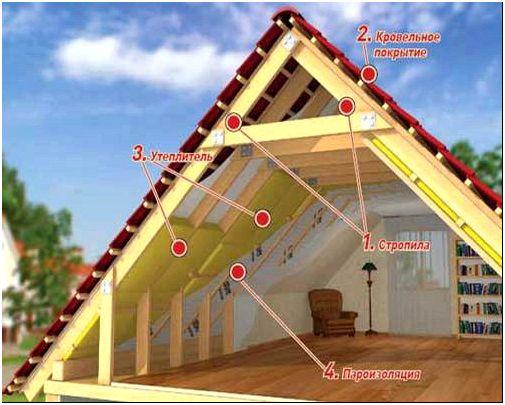 Фото 5 – Утепление крыши минеральной ватой