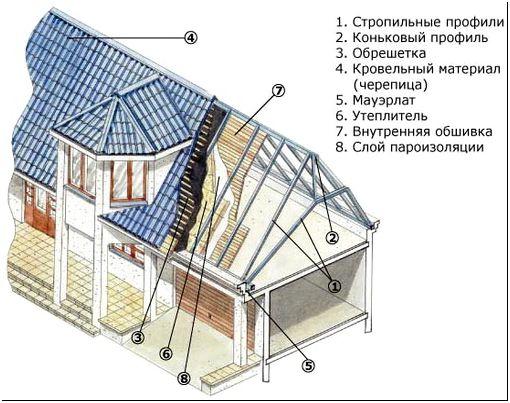Фото 4 – Мансардная крыша с эркером