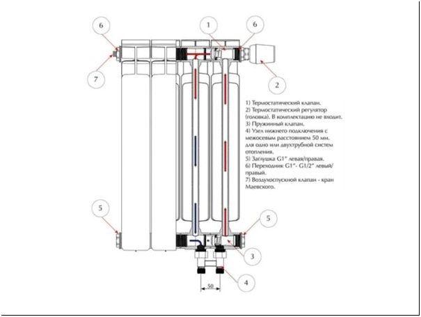 Процессы, происходящие внутри биметаллических радиаторов