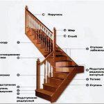 Новая лестница для дома: характеристика, типы, принципы постройки