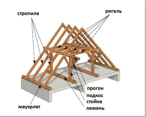 Фото 5 - Основные составляющие стропильной системы