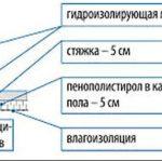 Общие требования к дымоходу из кирпича: фундамент трубы, устройство дымохода