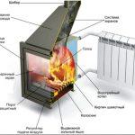 Отопительные печи длительного горения – максимум тепла при минимальных затратах