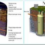 Новые кнс канализационные насосные станции: подходы, методы, характеристики
