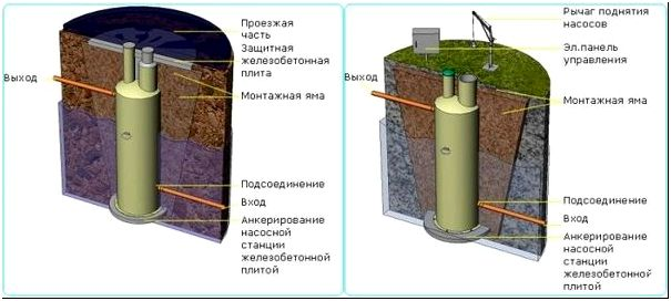 Механизм работы модульной канализационной насосной станции