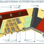 Качественная крыша своими руками: актуальные рекомендации от профессионалов