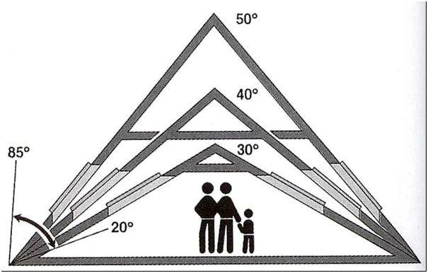 Фото 5 - Схематическое изображение крыш с разным уклоном
