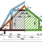 Правила строительства крыши своими руками