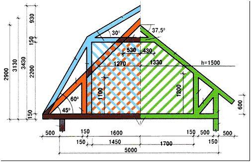 Фото 9 – Характеристики крыш различных типов