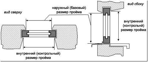 Рисунок 1 - Установка деревянных окон
