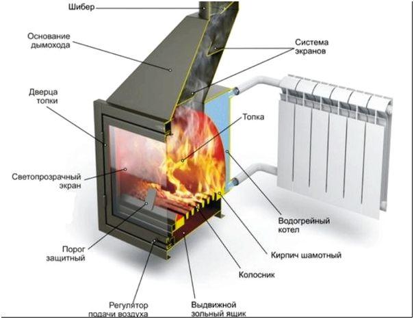 Особенности монтажа и требования к топливу
