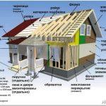Каркасные дома: технология возведения, преимущества и недостатки