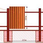 Забор своими руками из профнастила — расчет материалов