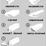 Установка пластиковых плинтусов с помощью креплений, саморезов или клея
