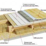 Строим дом своими силами — фото схемы и пошаговое руководство