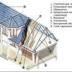 Виды крыш частных домов и их характеристики